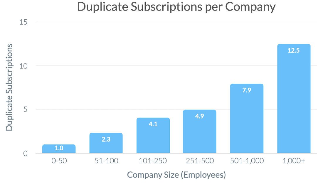 Duplication Subscription