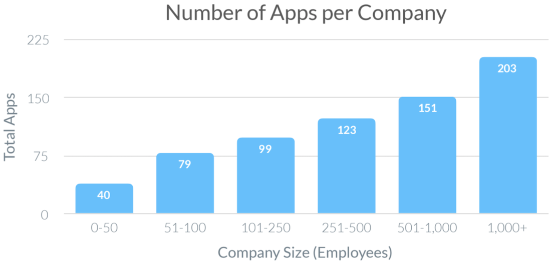 Number of applications per company
